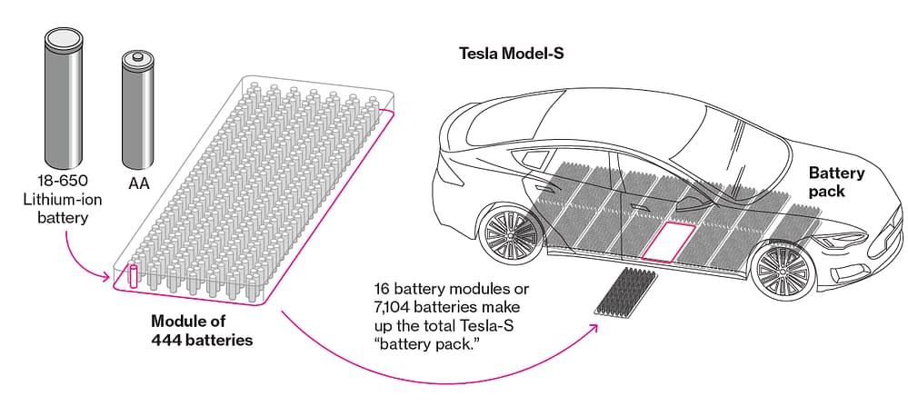 battery pack in a tesla