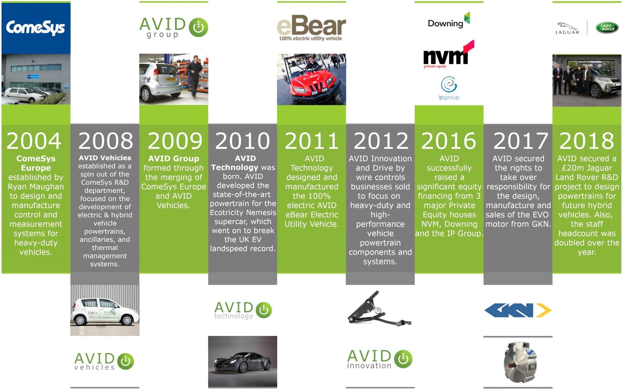 AVID Technology history timeline